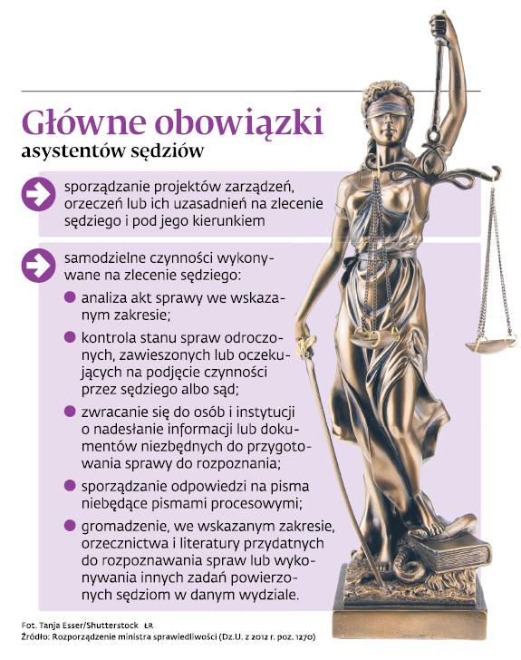 Główne obowiązki asystentów sędziów