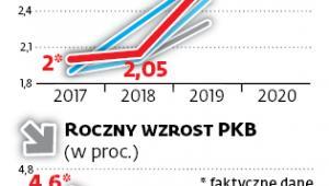 Roczna inflacja (w proc.)