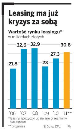 Firmy leasingowe zarobią w tym roku 30 mld zł
