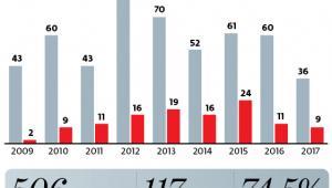 Gwałtowny spadek postępowań o PPP
