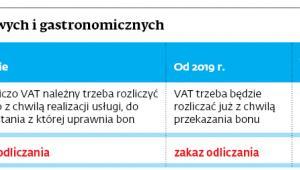 VAT od usług noclegowych i gastronomicznych