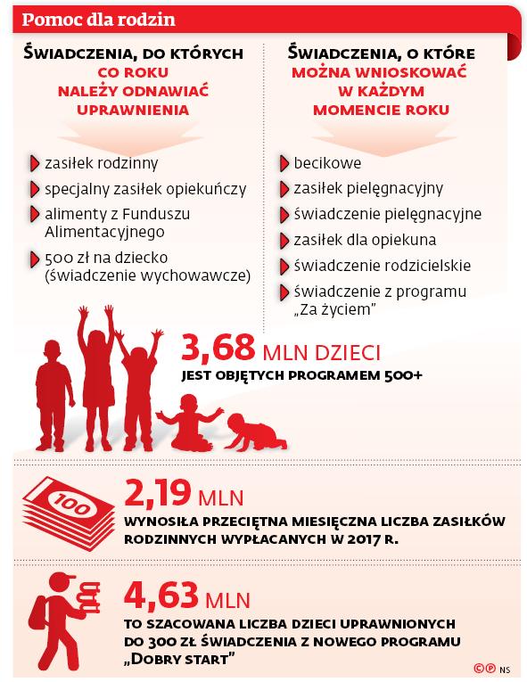 Pomoc dla rodzin