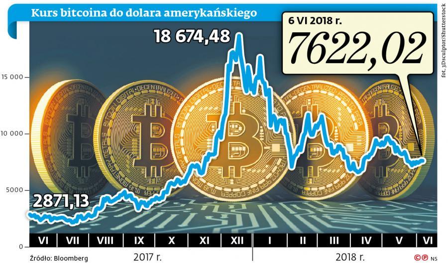 graf A10 bitcoin