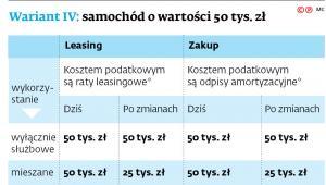 Wariant IV: samochód o wartości 50 tys. zł