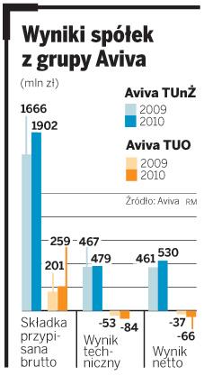 Aviva: wzrosty i straty