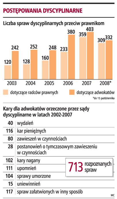 Topnotch Lawina skarg na adwokatów i radców prawnych - Prawo i wymiar JP43