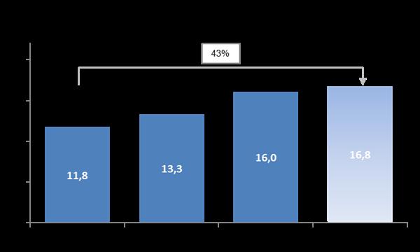 infografika ON (Według oficjalnych danych Agencji Rynku Energii S.A. konsumpcja oleju napędowego w latach 2015-2018 wzrośnie o ok. 43%, przy wzroście PKB o ok. 13 % w tym samym okresie. Pomijając efekt wzrostu gospodarczego szacujemy, że dzięki skutecznej walce z szarą strefą legalny rynek ON powiększył się o ok. 30% w tych latach.)
