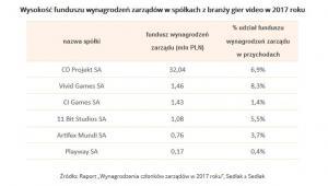 Wartość funduszu wynagrodzeń zarządów w spółkach gier wideo z GPW