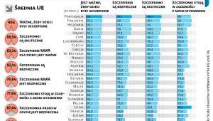 Co obywatele UE sądzą o szczepionkach