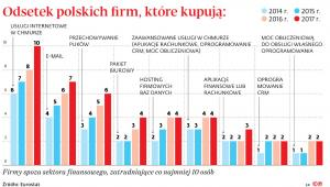 Odsetek polskich firm, które kupują: