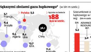Kraje z największymi złożami gazu łupkowego