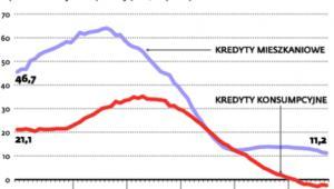 Gospodarstwom domowym coraz trudniej o kredyt