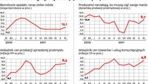 Bezrobocie lekko w górę, ale produkcja jeszcze się trzyma