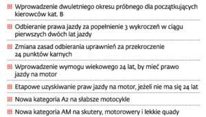 Czego nie muszą obawiać się kierowcy w 2012 r.