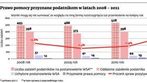 Prawo pomocy przyznane podatnikom w latach 2008 - 2011