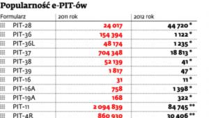 Popularność e-PIT-ów
