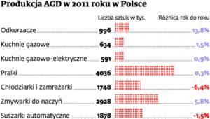 Produkcja AGD w 2011 roku w Polsce