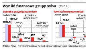 Wyniki finansowe grupy Aviva