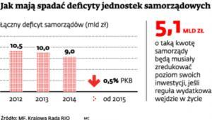 Jak mają spadać deficyty jednostek samorządowych