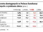 Stopy zwrotu dostępnych w Polsce funduszy powiązanych z rynkiem złota