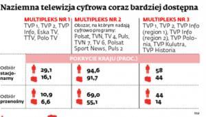 Naziemna telewizja cyfrowa coraz bardziej dostępna