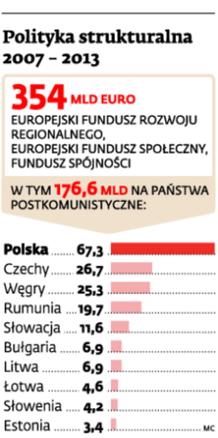 Polityka strukturalna 2007-2013