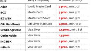 Prowizje za przelewy z rachunku karty kredytowej