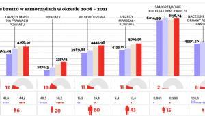 Wynagrodzenia średnie brutto w samorządach w okresie 2008 - 2011