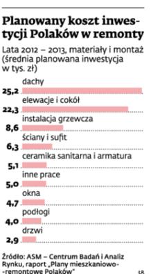 Planowany koszt inwestycji Polaków w remonty
