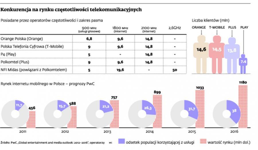 Konkurencja na rynku częstotliwości telekomunikacyjnych