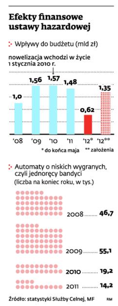 Efekty finansowe ustawy hazardowej