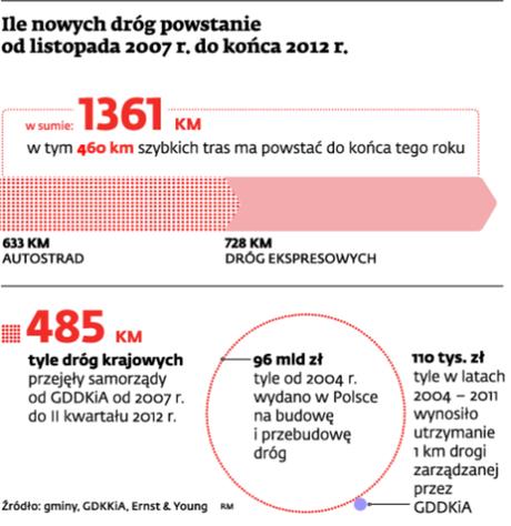 Ile nowych dróg powstanie od listopada 2007 r. do końca 2012 r.