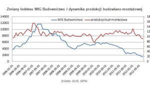 Zmiany indeksu WIG Budownictwo i dynamika produkcji budowlano-montażowej